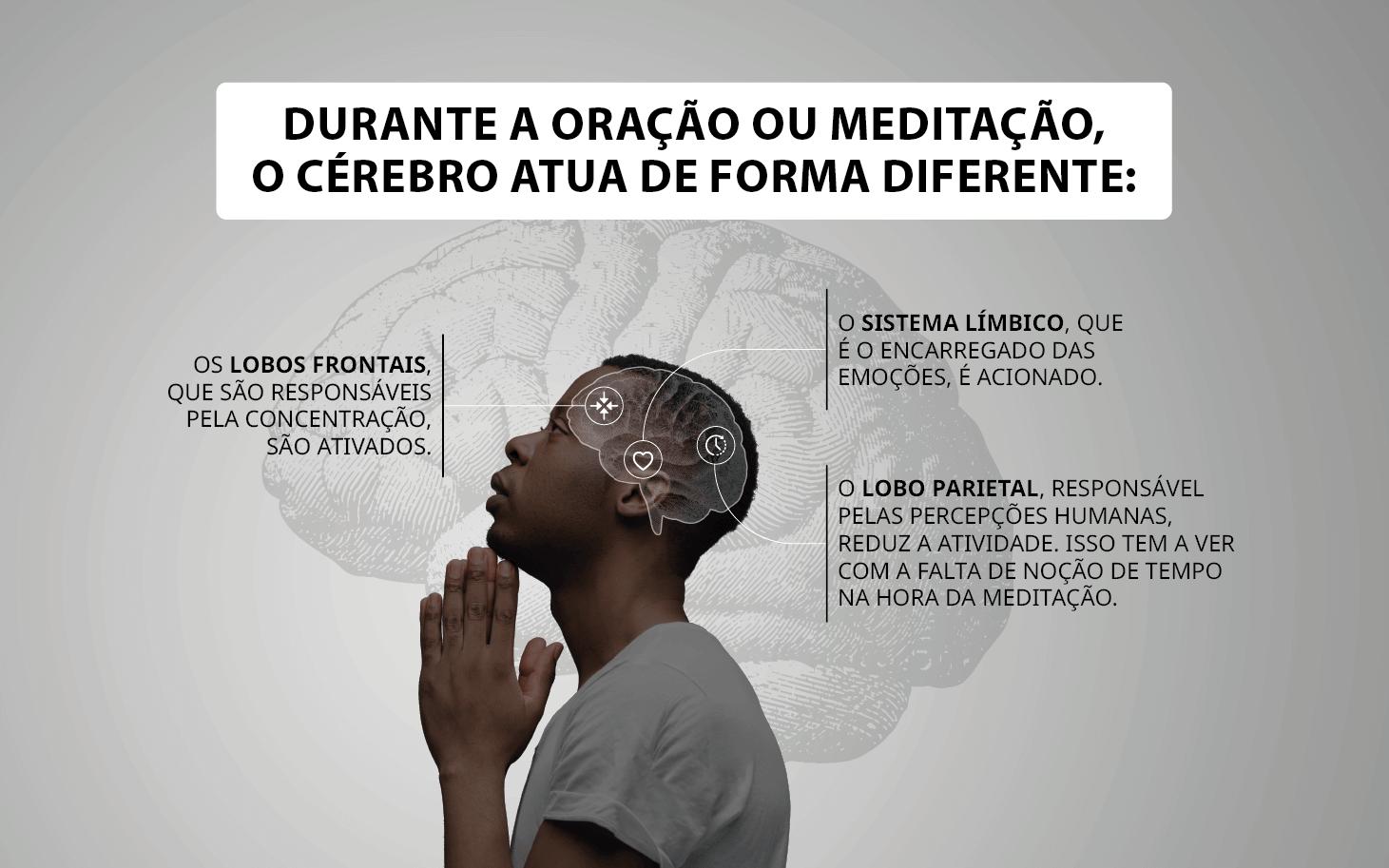 Infográfico: Durante a oração ou meditação o cérebro atua de forma diferente.